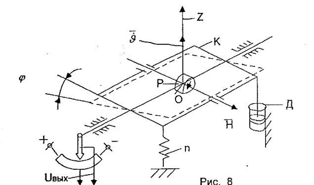 Рис. 6 Функциональная схема